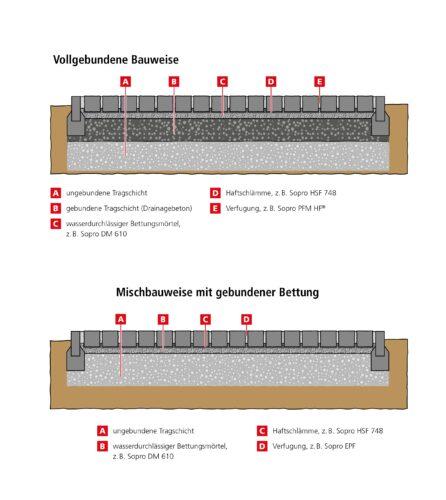 Zwei typische Varianten gebundener Pflasterflächen. Grafik: Sopro