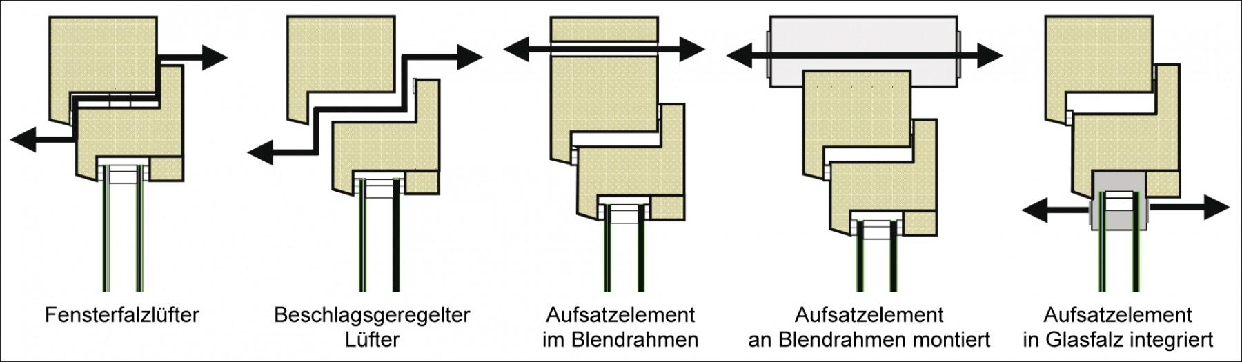 Das Bild zeigt nur einige Beispiele für mögliche Positionierungen eines Fensterlüfters. Grafik: ift Rosenheim