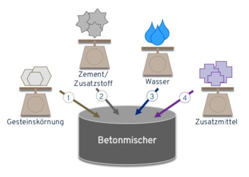 Beim Betonmischen erfolgt die Zugabe der einzelnen Bestandteile meist in dieser Reihenfolge. Grafik: Deutsche Bauchemie