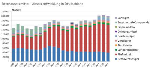Fließmittel sind heute der Hauptverkaufsschlager unter den Betonzusatzmitteln. Grafik: Deutsche Bauchemie