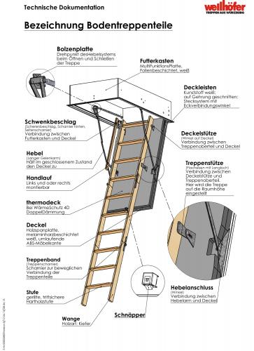 Übersicht über die verschiedenen Teile einer Bodentreppe.