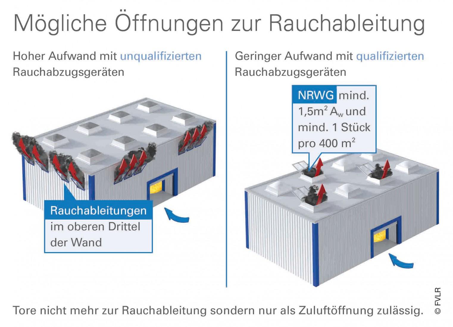 Grafik: FVLR Fachverband Tageslicht und Rauchschutz e.V.