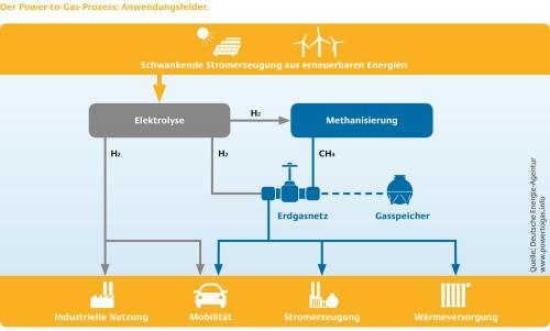 So soll der Power-to-Gas-Prozess in Zukunft funktionieren. Grafik: Deutsche Energie-Agentur GmbH (dena) / www.powertogas.info