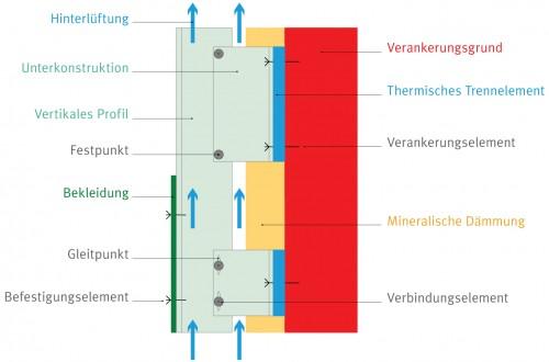 Schematischer Querschnitt durch eine vorgehängte hinterlüftete Fassade. Grafik: FVHF