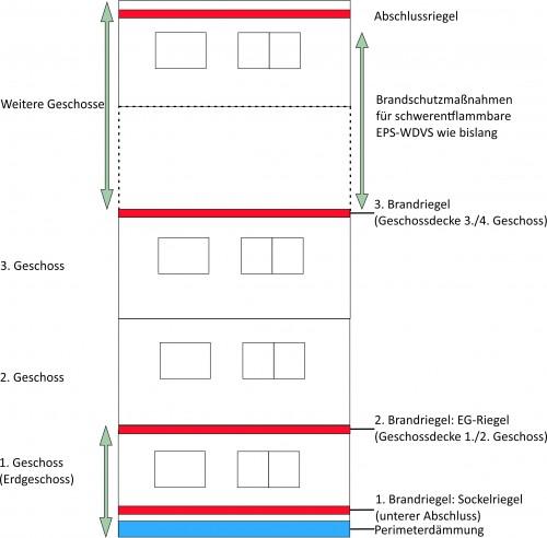 Vorgeschriebene Brandriegel bei einem Gebäude mit fünf Geschossen. Grafik: Fachverband WDVS