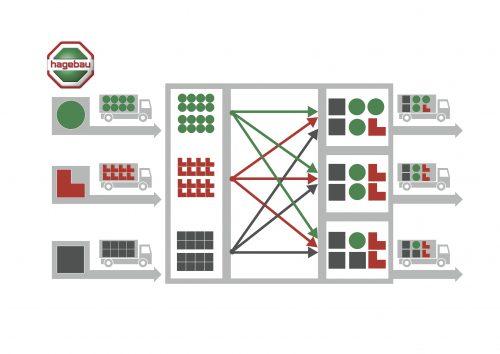 Beim Cross-Docking werden Warenlieferungen der Industrie (links) gar nicht mehr eingelagert, sondern sofort auf die Warenausgänge der Empfänger verteilt. Grafik: hagebau