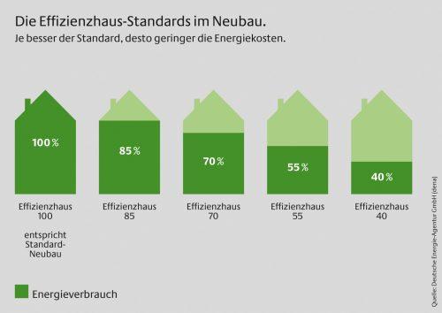 Von den bisherigen Effizienzhaus-Standards im Neubau fördert die KfW aktuell nur noch die Varianten 55 und 40. Grafik: Deutsche Energie-Agentur