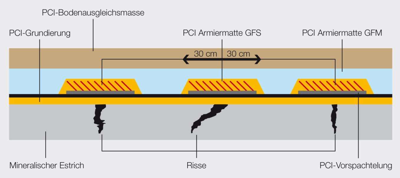 """Aufbauschema """"Rissüberbrückender Verbundausgleich mit PCI Armiermatte GFM + GFS und PCI-Bodenausgleichsmasse"""". Grafik: PCI"""