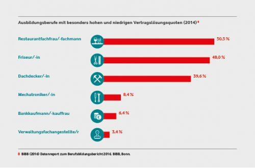 Je nach Ausbildungsberuf variiert die Vertragslösungsquote erheblich. Grafik: Vodafone Stiftung
