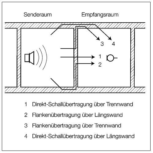 Neben der Direktübertragung über die Trennwand breitet sich der Schall auch über die flankierenden Bauteile aus – und zwar jeweils auf drei unterschiedlichen Wegen.