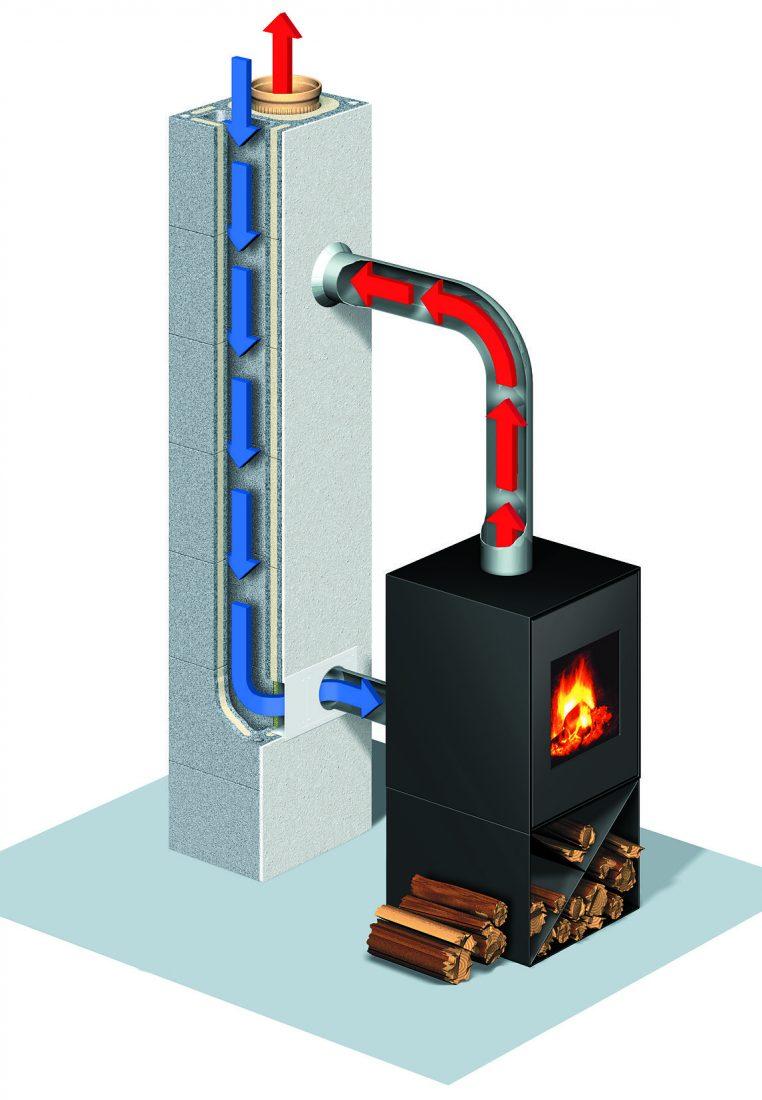 Beliebt Luft-Abgas-Schornsteine (LAS) & raumluftunabhängige Kamine TA22