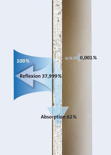 """Die Trockenbauplatte """"Climafit Protekto"""" verhindert den Durchgang von Elektrosmog fast komplett. Grafik: Saint-Gobain Rigips"""