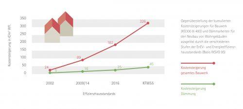 Die Dämmkosten steigen deutlich geringer als die Gesamt-Baukosten. Grafik: FMI