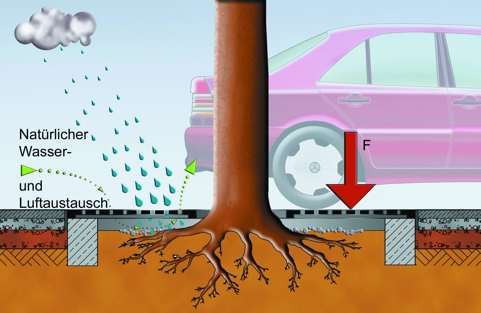 Die Grafik zeigt einen Baumschutzrost auf Streifenfundamenten ohne Unterkonstruktion. Bild: ACO Tiefbau
