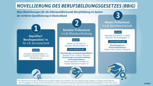 Aufstiegsfortbildungen: Die Abschlussbezeichnungen sind einheitlicher und internationaler geworden. Grafik: BMBF