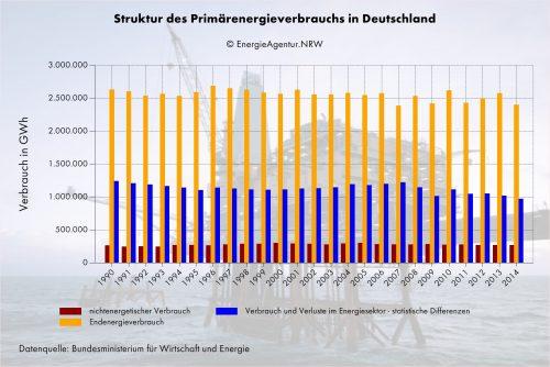 Große Teile der Primärenergie stehen für den Endenergieverbrauch gar nicht mehr zur Verfügung.