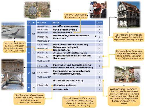 Schwerpunktthemen des Masterstudiengangs Baustoffingenieurwissenschaft.