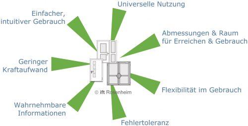 Die sieben Grundprinzipien des Universal Design. Grafik: ift Rosenheim