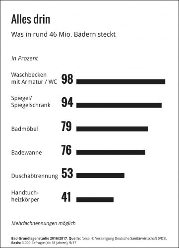 So sah die Ausstattung deutscher Badezimmer im Jahr 2017 aus.