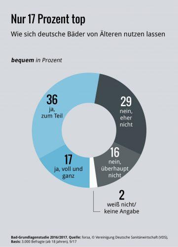 """Nur 17 % der Bäder waren zum Zeitpunkt der Befragung """"voll und ganz"""" für ältere Menschen bequem nutzbar."""