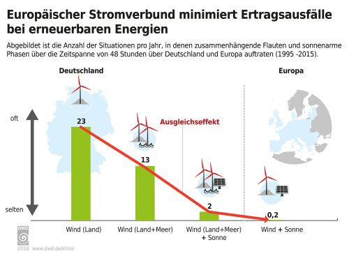 Mit einem kombinierten Einsatz von Windkraft und Photovoltaik in einem europäischen Stromverbund lassen sich Ertragsausfälle minimieren. Grafik: Deutscher Wetterdienst