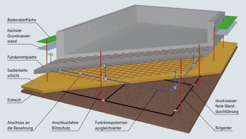 Aufbau einer Erdungsanlage mit Fundamenterder in der Betonplatte.