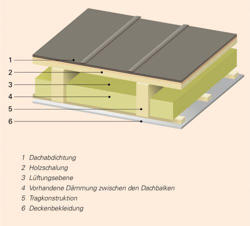 Flaches Kaltdach: Die Lüftungsschicht befindet sich zwischen Dachhaut und Dämmung. Grafik: Industrieverband Polyurethan-Hartschaum (IVPU)