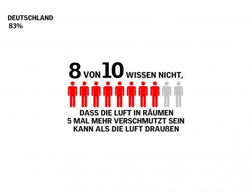 Über 80 % der befragten Deutschen waren über dieses Thema nicht ausreichend informiert. Grafik: Velux