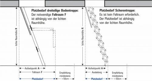 Anders als dreiteilige Bodentreppen benötigen Scherentreppen keinen Faltraum.