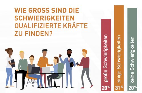 51 % der Unternehmen berichten über große oder einige Schwierigkeiten bei der Stellenbesetzung. Grafiken: Manpower-Group