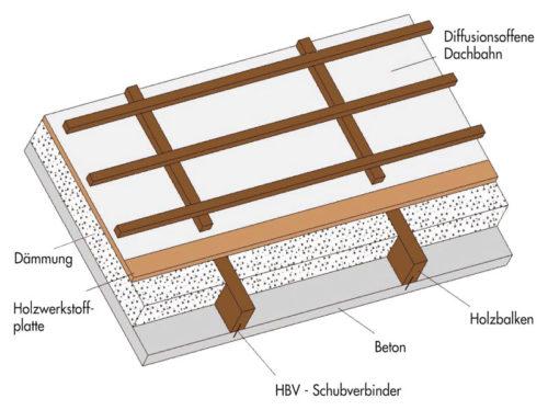 Massivdach in Beton-Holz-Verbundbauweise mit Dachplatte aus Normalbeton und aufgebrachter Sparrendach-Konstruktion. Grafik: F.C. Nüdling