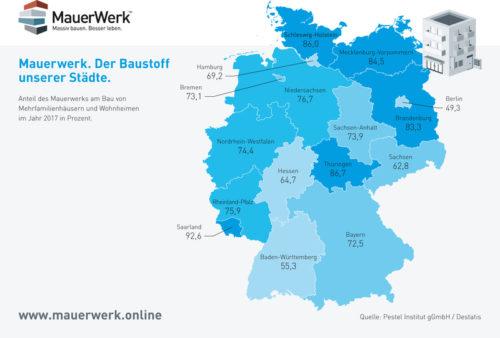 Der Mauerwerksbau ist in ganz Deutschland die Bauweise Nummer 1.