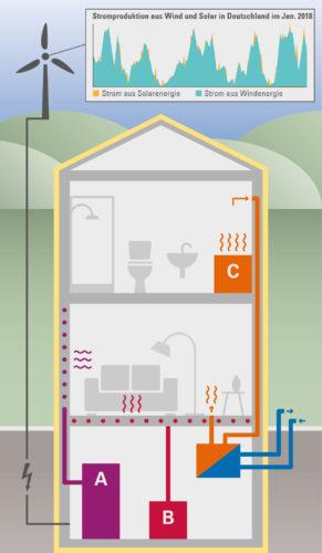 Windheizung mit Warmwasserspeicher (A), Bauteilaktivierung (B) und Hochtemperatur-Steinspeicher (C). Grafik: Bayerisches Landesamt für Umwelt
