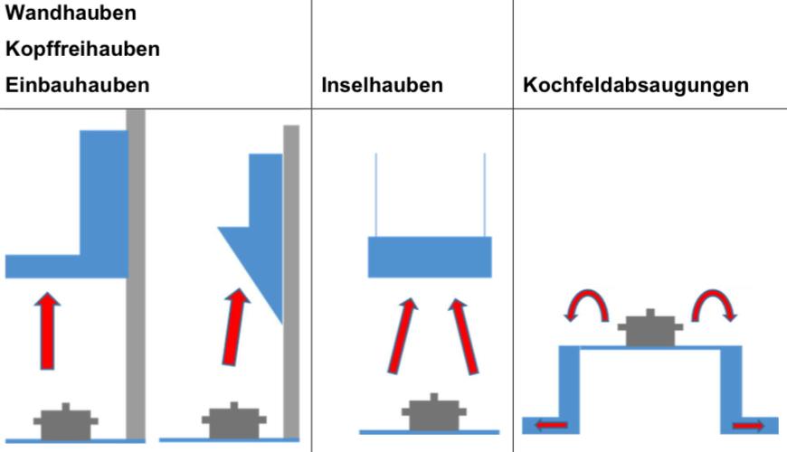 Dunstabzugshauben gibt es in verschiedenen Bauweisen und Positionierungen. Grafik: Naber