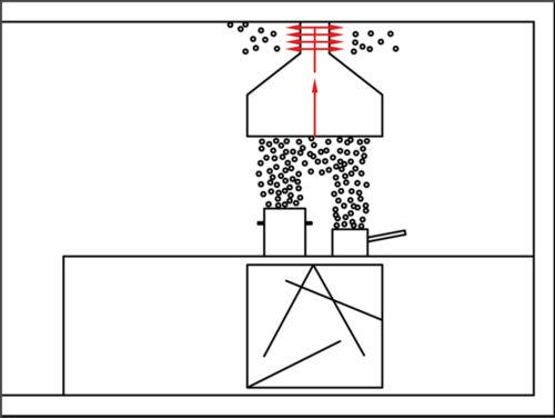 Funktionsweise eines Dunstabzugs mit Umluftbetrieb. Grafik: Naber