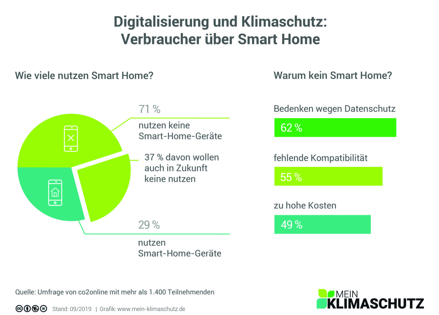 """Umfrageergebnisse zum Thema """"Verbraucher über Smart Home"""". Grafik: www.mein-klimaschutz.de"""