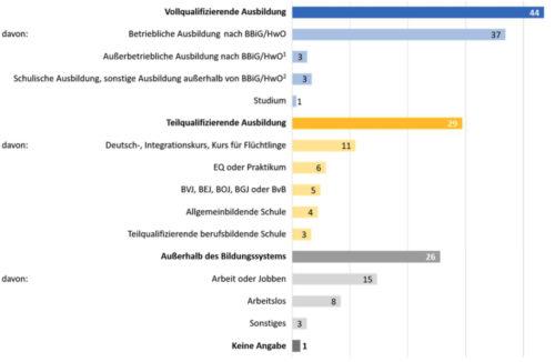 Aktuelle Tätigkeiten der befragten Bewerber mit Fluchthintergrund (Angaben in Prozent). Grafik: BA/BIBB-Fluchtmigrationsstudie 2018