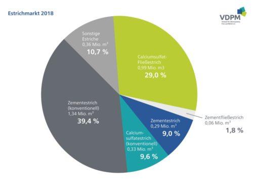 Beim Marktanteil liegt Calciumsulfat-Fließestrich auf Platz 2 hinter konventionellem Zementestrich. Grafik: VDPM