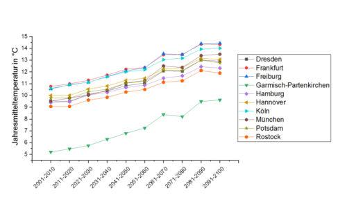 Daten des Climate Service Center Germany: Prognostizierte Jahresmitteltemperatur verschiedener deutscher Städte. Grafik: Fraunhofer WKI / Shaghayegh Ameri
