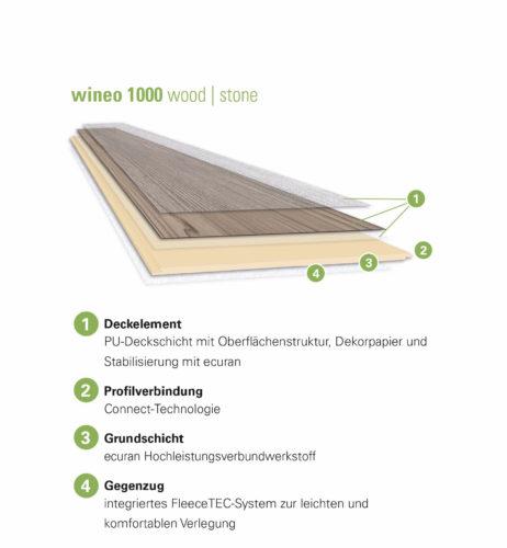 """Schichtaufbau eines PU-Bodens mit """"Ecuran""""-Polyurethan als Mittellage. Grafik: wineo"""