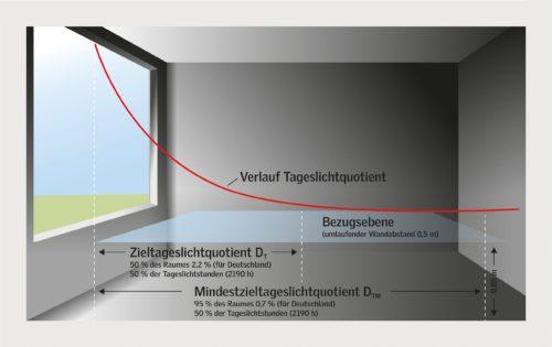 Nach der DIN EN 17037 sollen auf 50 % der Bezugsfläche im Raum 300 Lux und auf 95 % der Fläche mindestens 100 Lux erreicht werden. Grafik: Velux