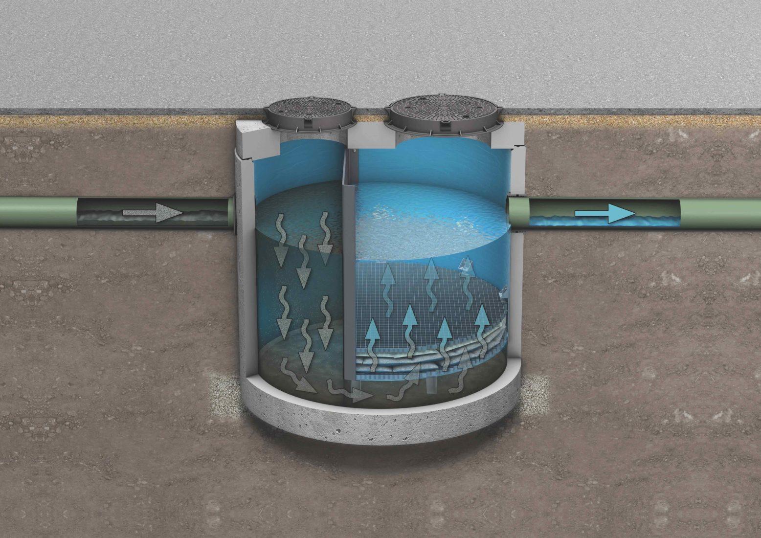Der Schwermetallfilter HMS ist per Trennwand in zwei Bereiche aufgeteilt. Grafik: ACO