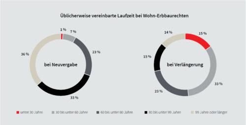Erbbaurechtsverträge haben meist eine sehr lange Laufzeit. Grafik: Deutscher Erbbaurechtsverband / JLL