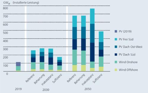 """Beim Szenario """"Suffizienz"""" werden viel weniger Photovoltaik- und Windkraftanlagen benötigt als bei den drei anderen Szenarien. Grafik: Fraunhofer ISE"""