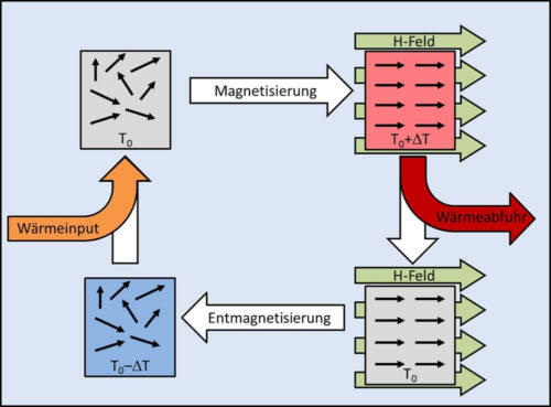 Magnetokalorik funktioniert genauso wie Elektrokalorik – nur mit magnetischem statt elektrischem Feld. Grafik: Fraunhofer IPM