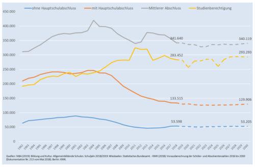 Grafik zur Schulabgänger-Entwicklung aus dem Berufsbildungsbericht 2020.