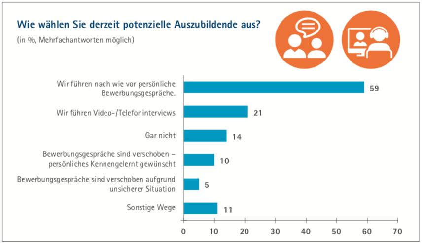 29 % der Ausbildungsbetriebe haben Bewerbungsgespräche verschoben oder abgesagt. Grafik: DIHK