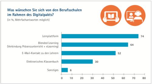 Eine große Mehrheit der Befragten wünscht die stärkere Digitalisierung der Berufsschulen. Grafik: DIHK