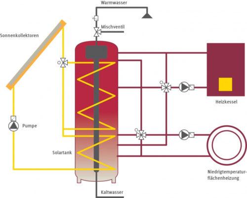 Die Wärmeenergie der Solarkollektoren wird an einen wassergefüllten Pufferspeicher weitergeleitet. Grafik: Sonnenhaus-Institut
