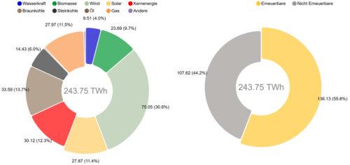 Die Grafik veranschaulicht den Strommix, der im ersten Halbjahr 2020 aus Deutschlands Steckdosen floss. Grafik: B. Burger / Fraunhofer ISE